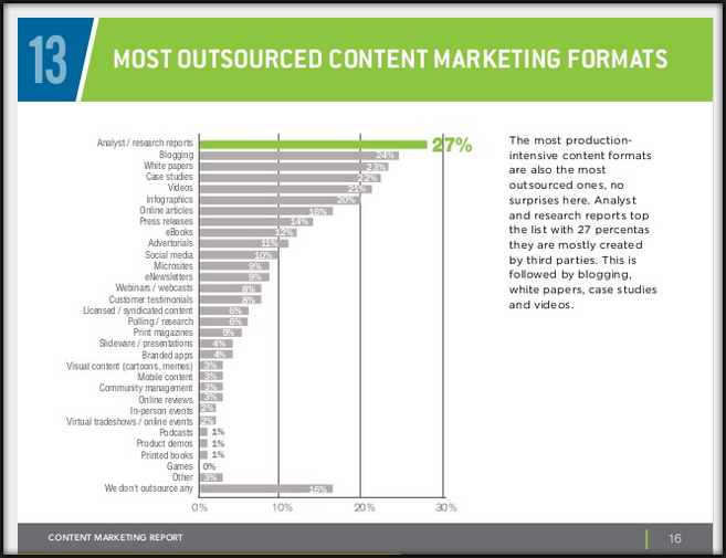 b2b content marketing outsource
